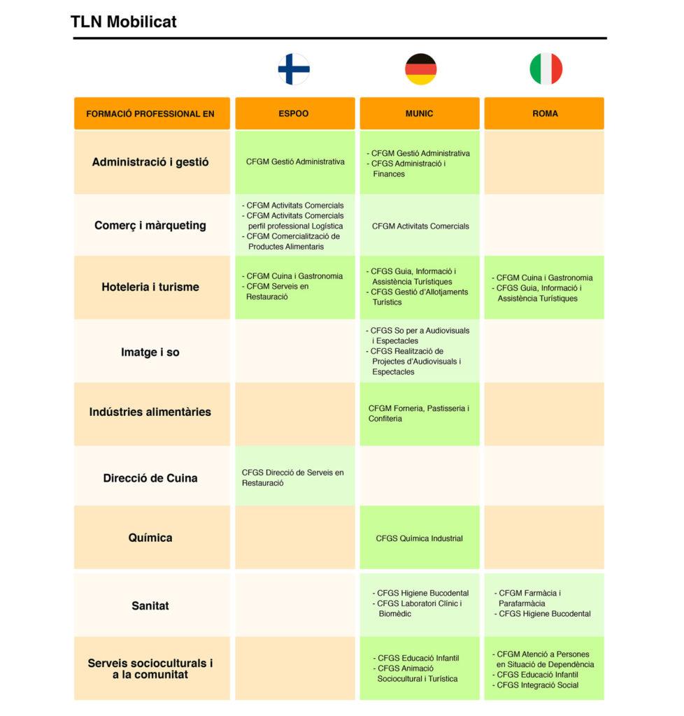 Tabla de països TLN Mobilicat